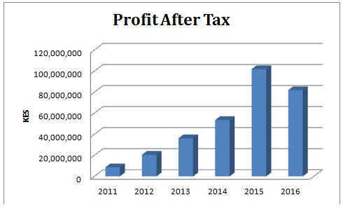 Our_Financials_-_Profit_After_Tax.jpg